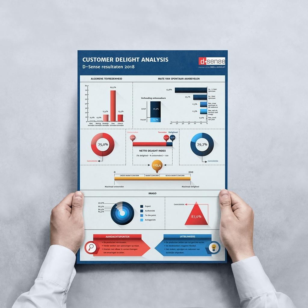 infographic-schema-resultaten-klant-onderzoek